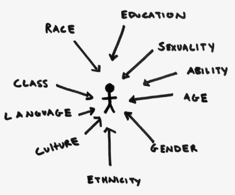 intersectionality diagram